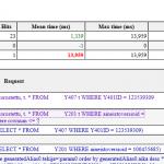 SQL information