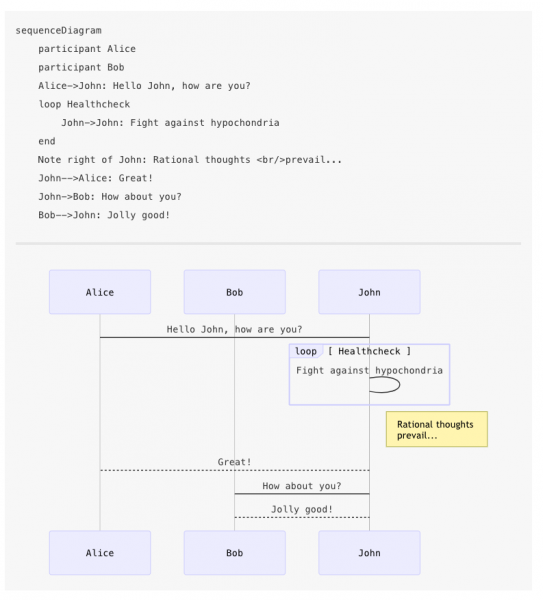 Generating documentation as code with mermaid and PlantUML - Rule of