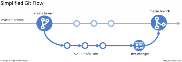 Simplified Git Flow